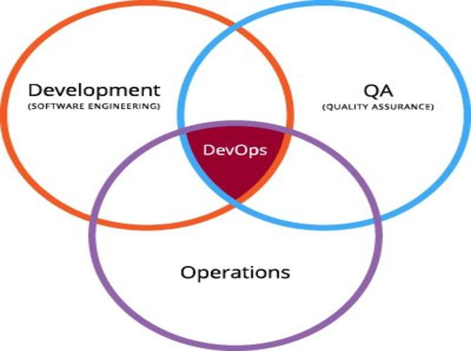 An overview of DevOps