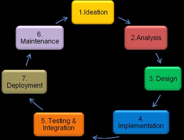 process of software development