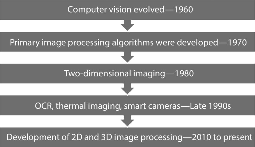 evolution of computer vision